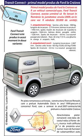 INFOGRAFIC. TRANSIT CONNECT - PRIMUL MODEL PRODUS DE FORD LA CRA