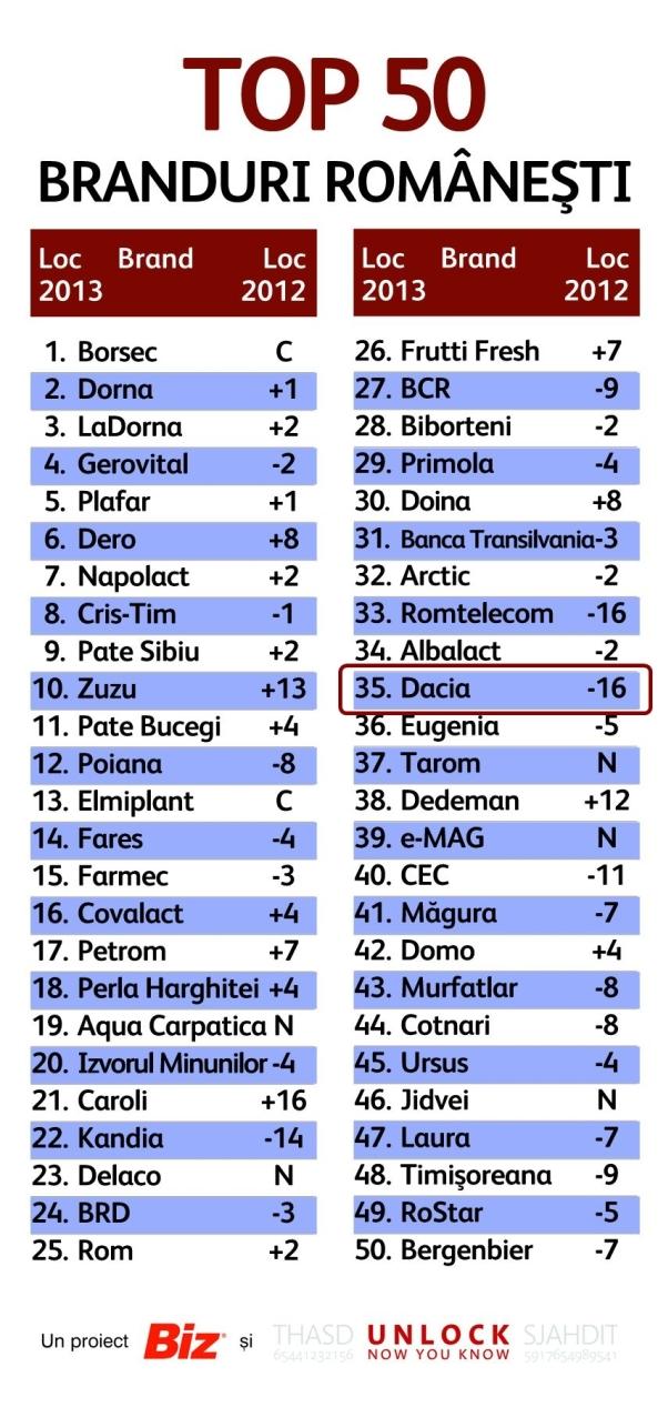 top_50_branduri_dacia